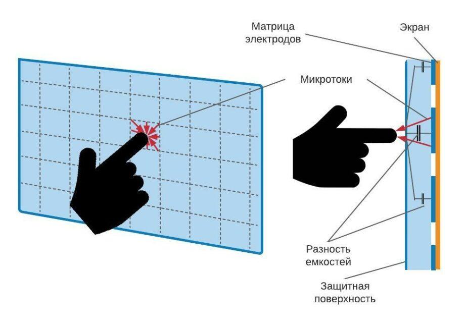 Принцип действия емкостного сенсорного экрана