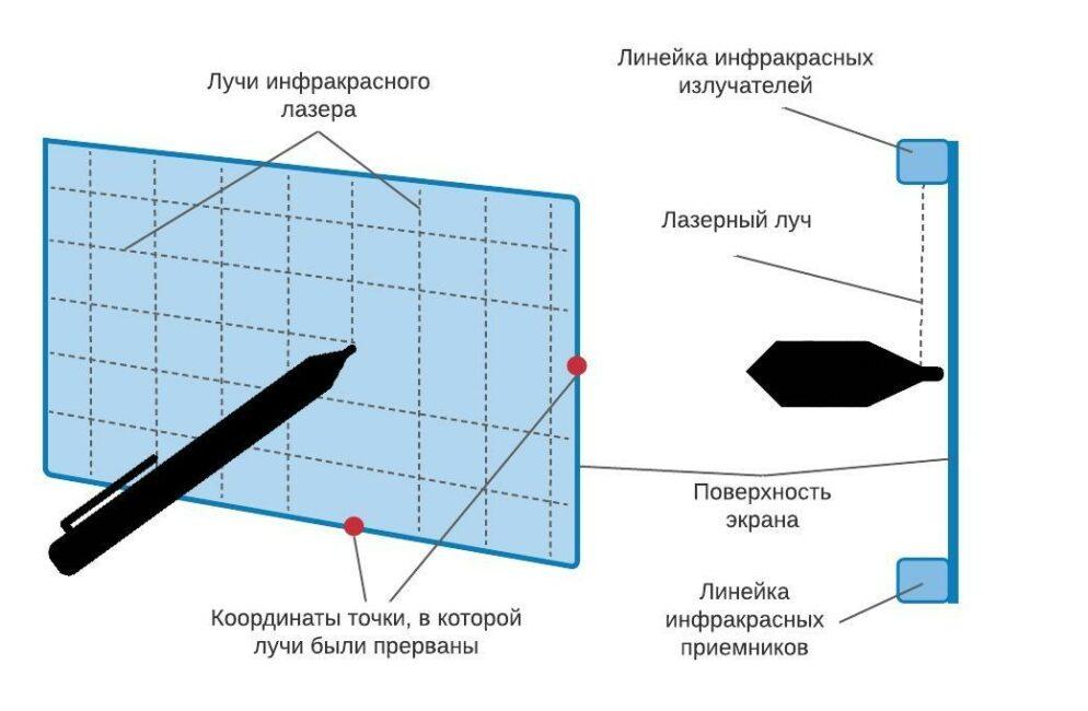 Принцип действия инфракрасного сенсорного экрана