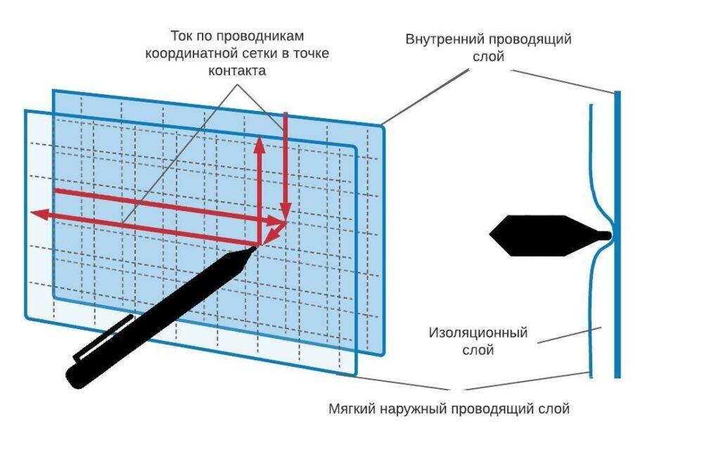 Как выбрать стилус: Краткий путеводитель по технологиям перового ввода