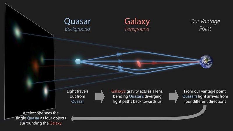 quadruply quasars