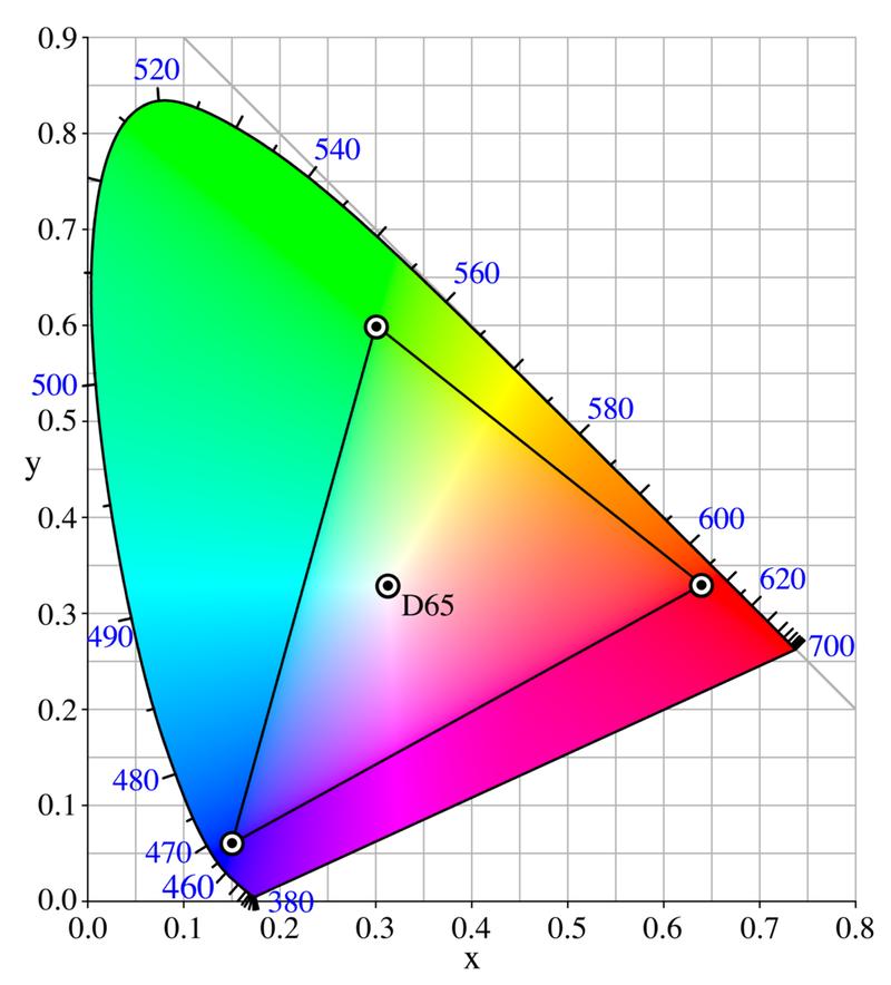 Колірне охоплення sRGB