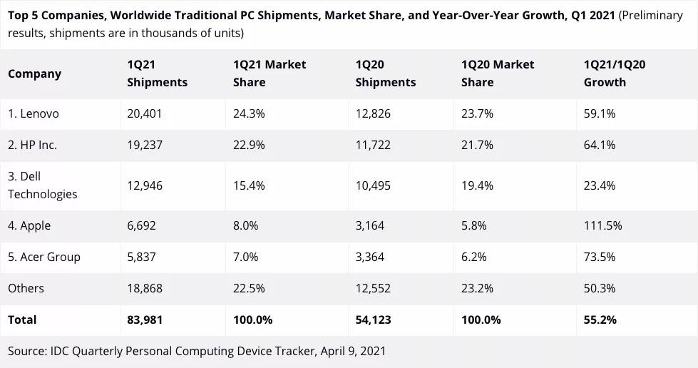PC Shipments Q1 2021