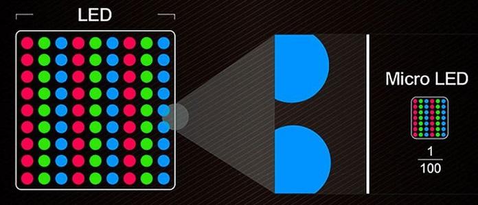LED vs Samsung MICRO LED