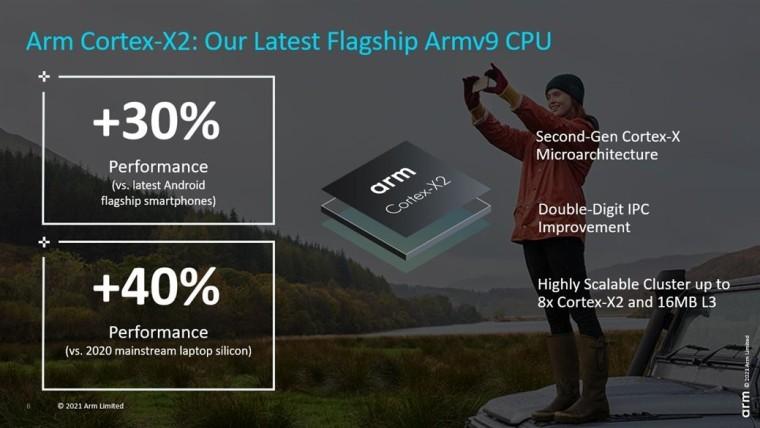 Arm Cortex-X2