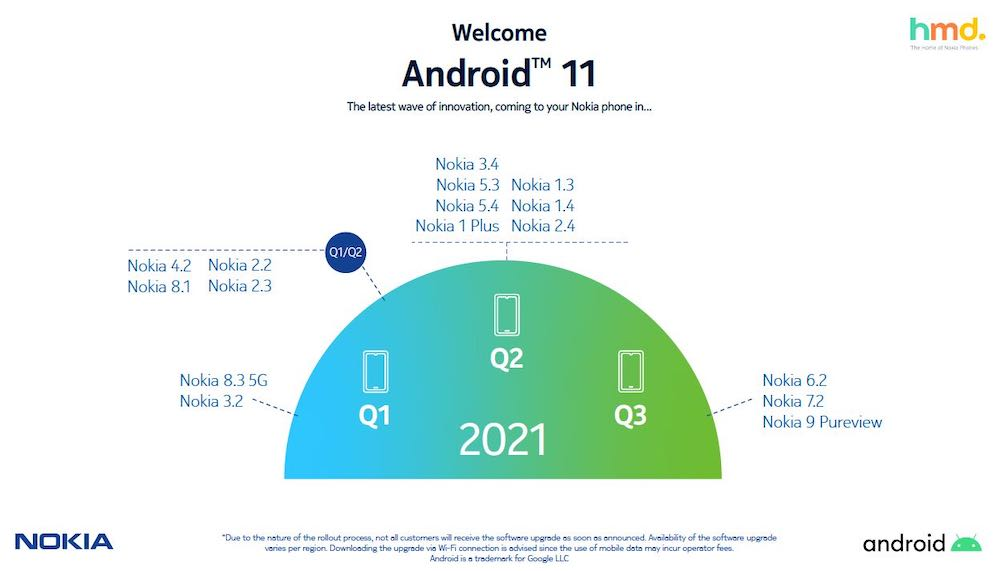 Nokia Android 11 rollout