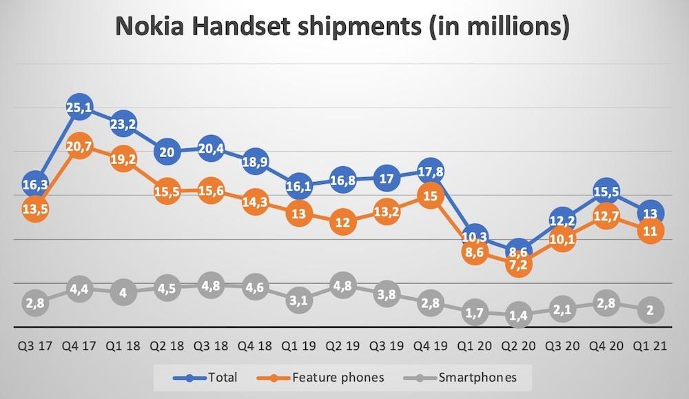 Nokia Handset Shipments
