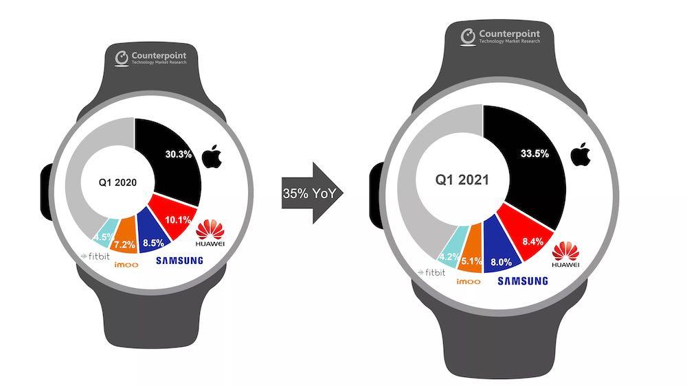 Smart Watch Market