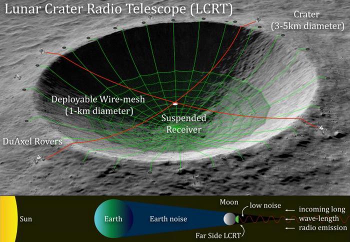 NASA LCRT