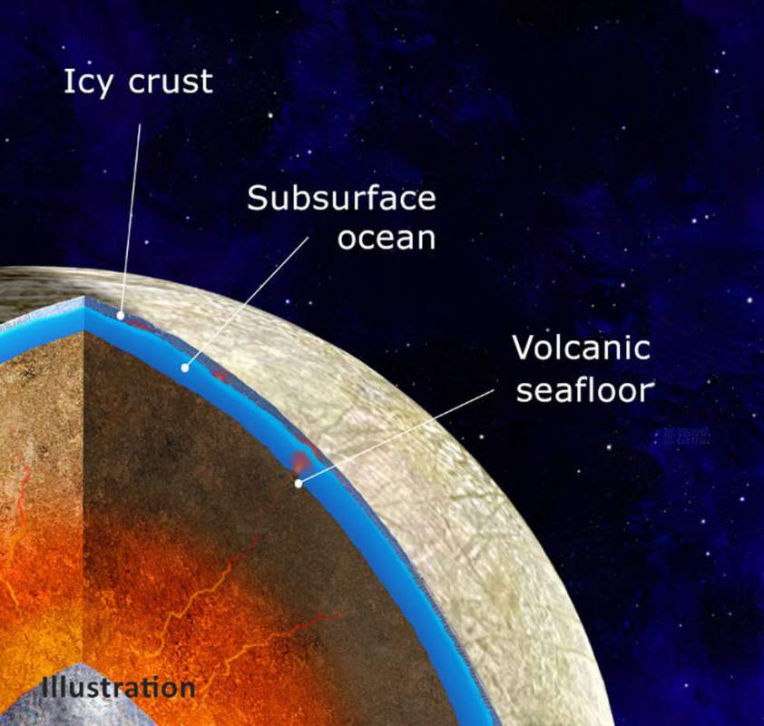 Europa moon супутник Юпітера схема