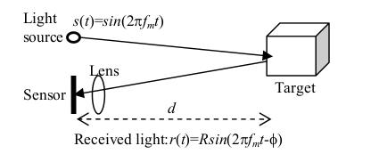 Working of a ToF sensor