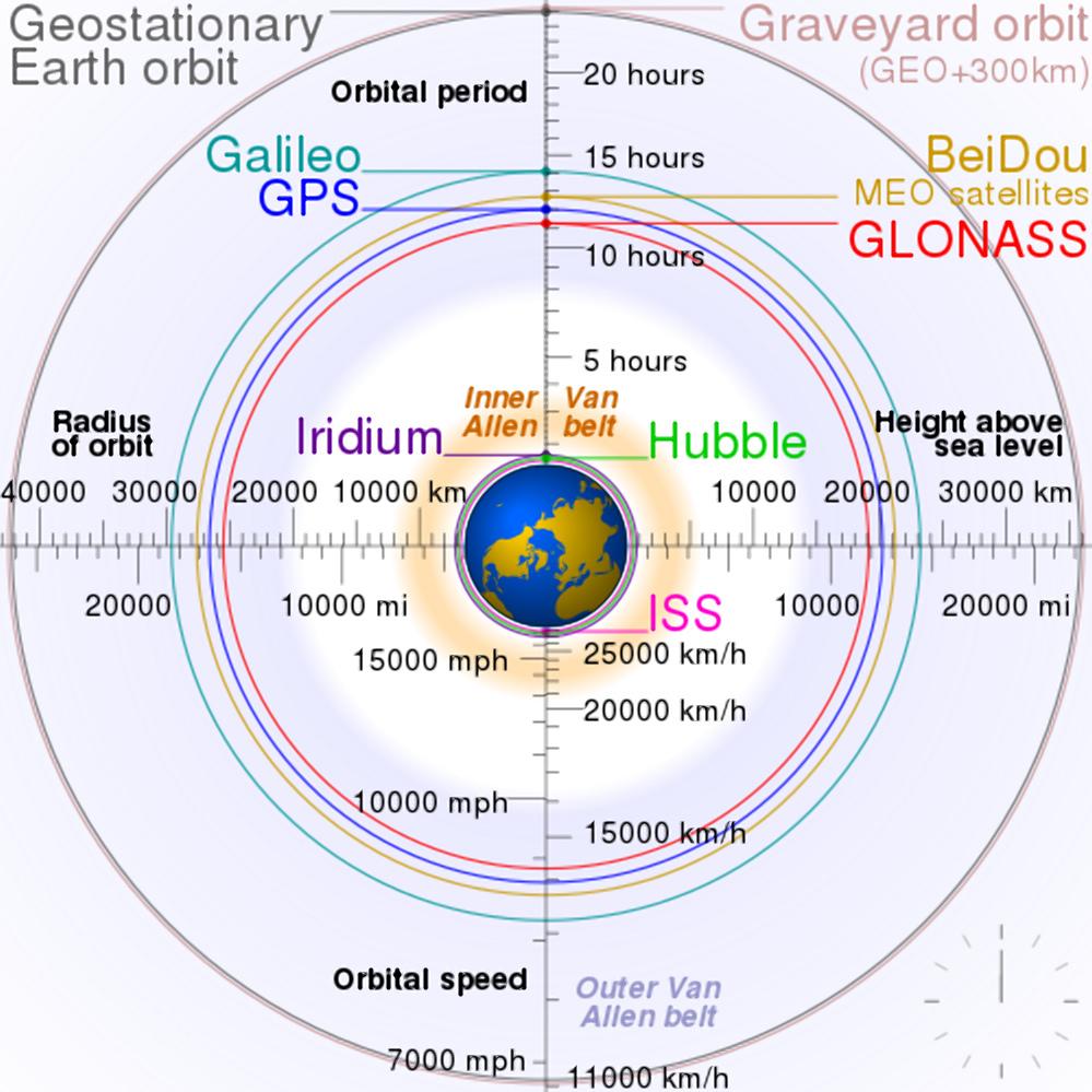 Система GPS. Типи, історія, опис експлуатації та майбутнє