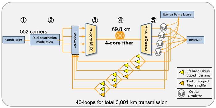 data transmission speed record