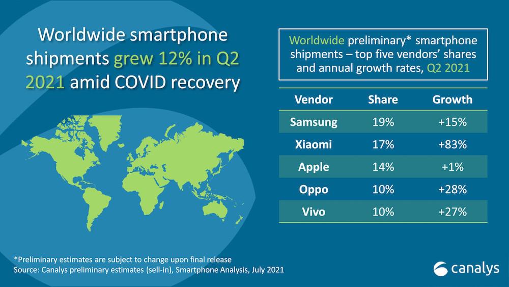 Сanalys smartphones q2 2021