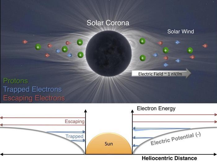 Дослідники вперше розрахували потенціал електричного поля Сонця