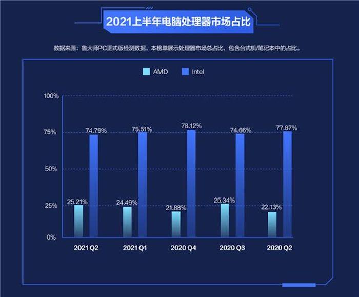 AMD Intel Processors Sales