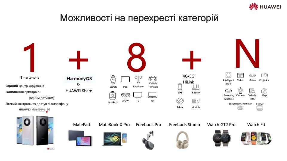 Huawei Trends