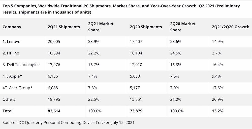 IDC report Q2 2021 Lenovo HP Apple