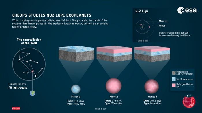 exoplanet ν2 Lupi d