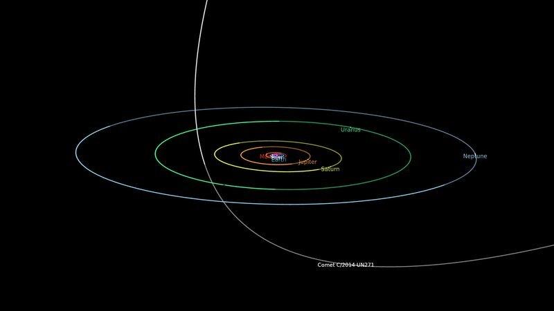 Комета C/2014 UN271