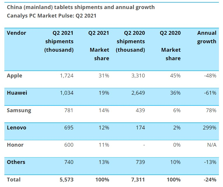 China's tablet market розподіл компаній