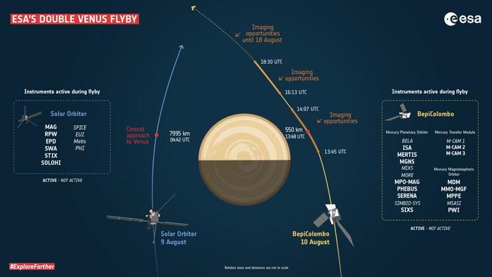Solar Orbiter і BepiColombo