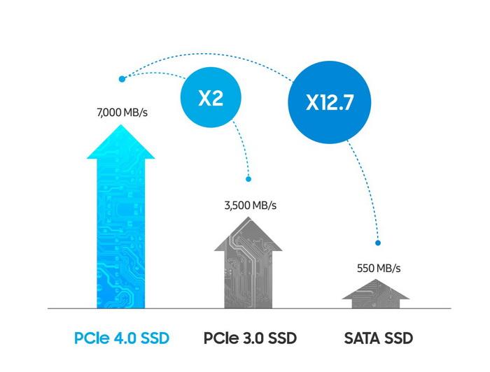 SATA или NVMe PCIe