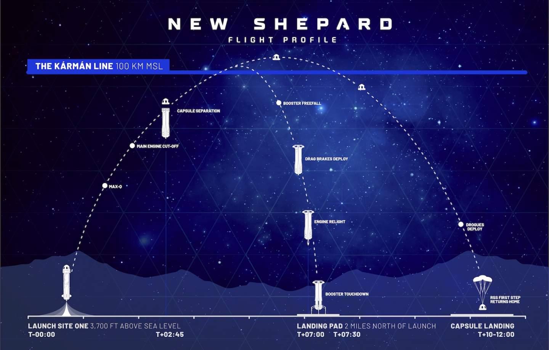 NS-18 Blue Origin