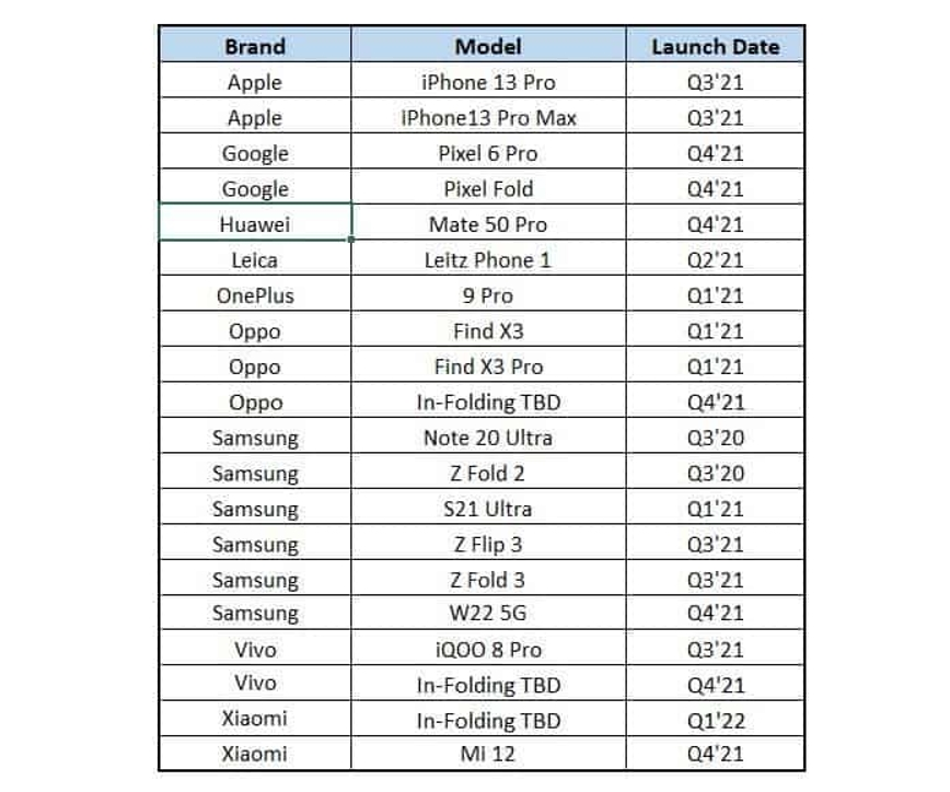 FOLDABLE SMARTPHONES FROM GOOGLE, VIVO, XIAOMI AND OPPO MAY ARRIVE IN Q4 2021