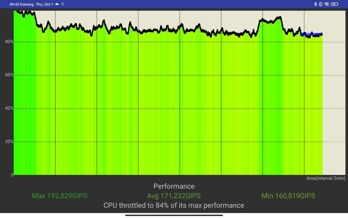 Xiaomi Pad 5 - CPU Throttling Test